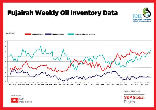 Chart Attribute: Fujairah Weekly Oil Inventory Data (Jan 9, 2017 - Apr. 22, 2018) / Source: The Gulf Intelligence