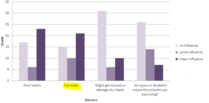 図:脳卒中患者の運動の心理障壁