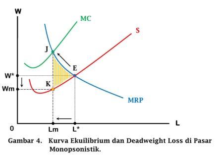 Kurva Ekuilibrium dan Deadweight Loss di Pasar Monopsonistik - www.ajarekonomi.com