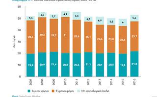 94% πάνω οι φόροι στην Ελλάδα, σε 8 χρόνια!