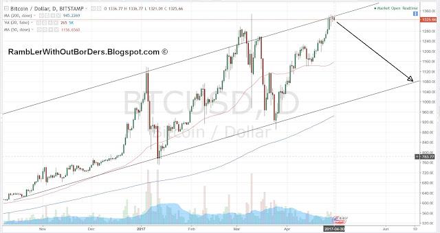 Bitcoin (BTC) price chart