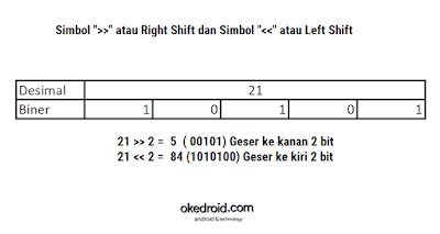 Oprator Right Shift dan Left Shift Operator Bitwise Java