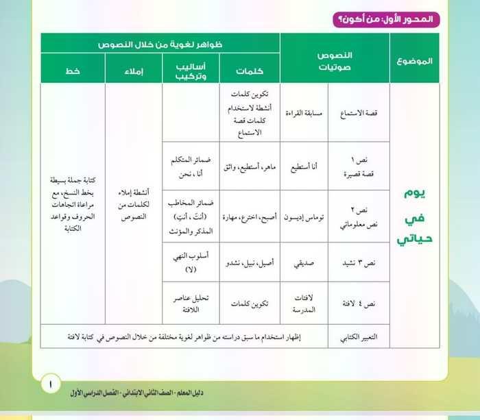 توزيع منهج  اللغة العربية للصف الثانى الابتدائي ترم أول 2020 - موقع مدرستى