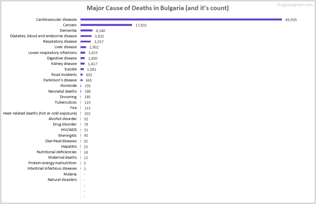 Major Cause of Deaths in Bulgaria (and it's count)