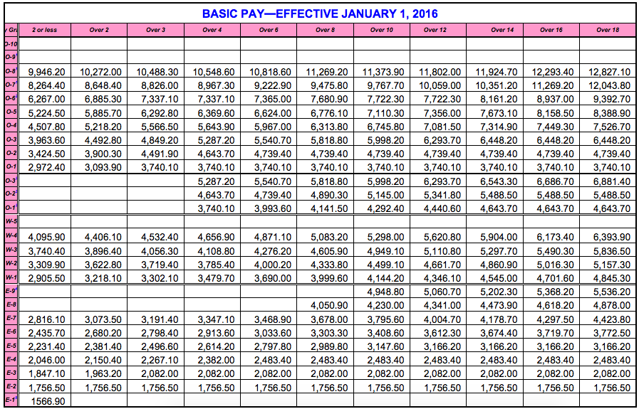 ARCHIEzzle's True POV: MILITARY PAY CHART 2016!