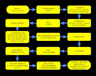 個人服役經歷流程圖