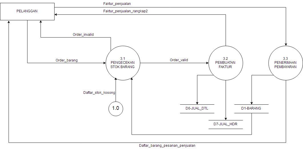 Diagram konteks dan normalisasi sistem penjualan adn web diagramrincipenjualan ccuart Images