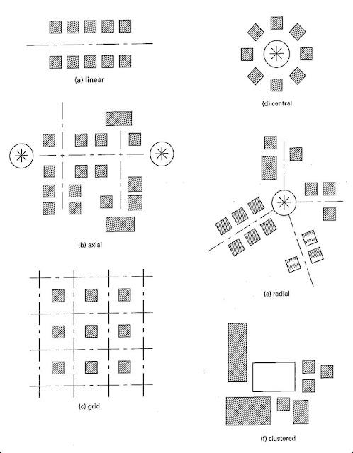 Organisasi Ruang dalam Arsitektur