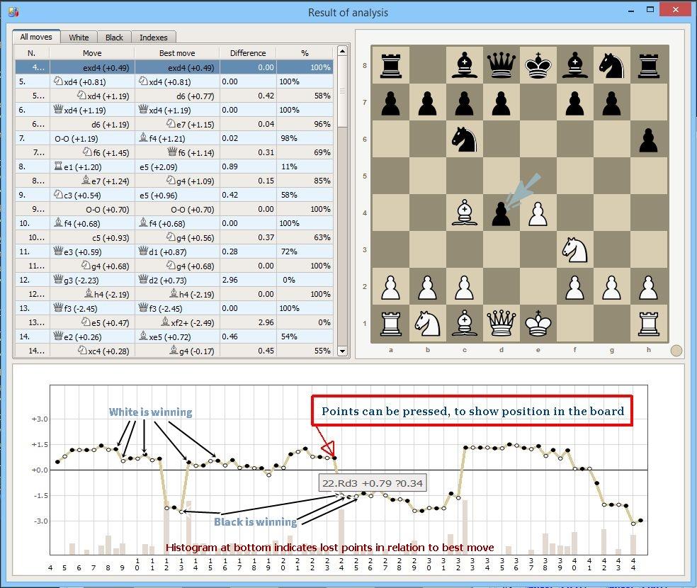 Lucas Chess Fresh News: 2016