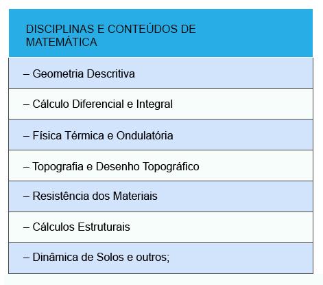 disciplinas-do-curso-de-arquitetura-e-urbanismo-que-envolve-matemática-benderartes.blogspot.com