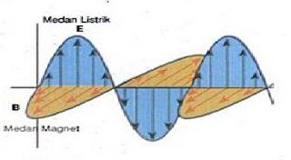 Hubungan Antara Listrik dan Magnet