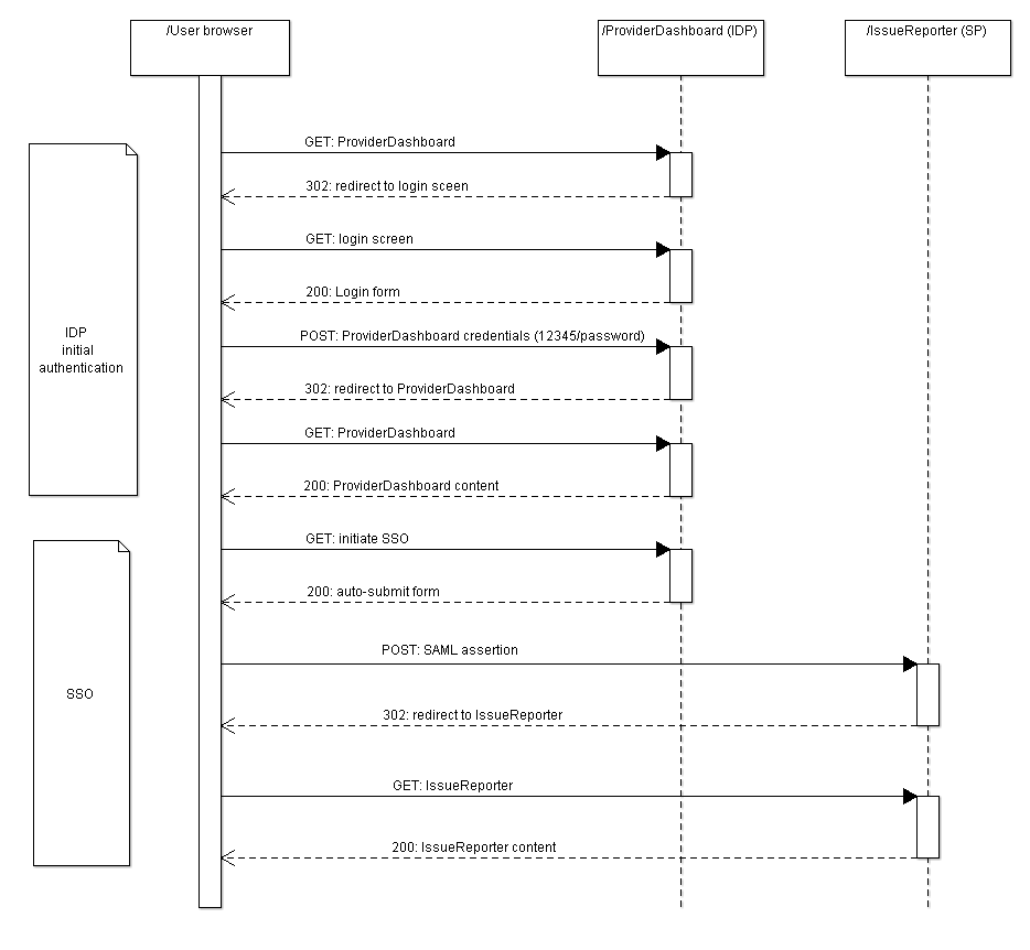 idp initiated sso and identity federation with openam and saml Ad SSO with Diagram sso initiation