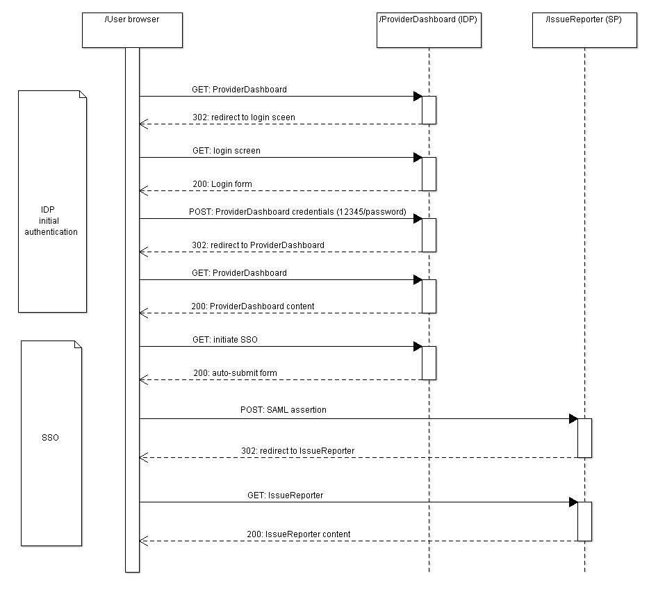 medium resolution of sso sequence diagram manual e book idp initiated sso sequence diagram sso sequence diagram