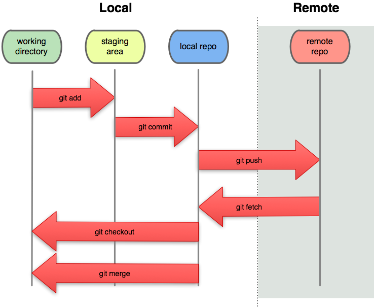 git push local repository to remote