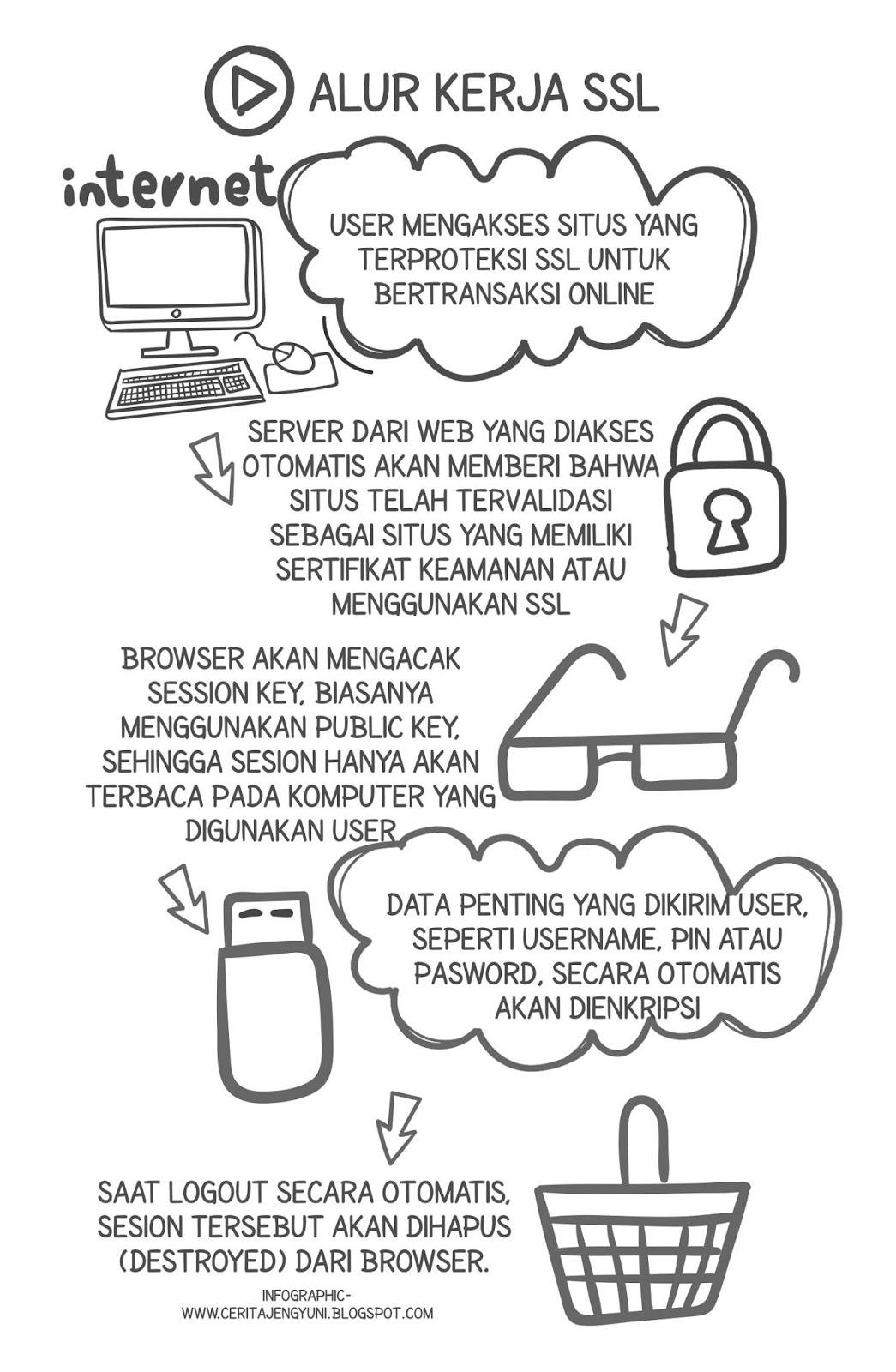 Alur Kerja SSL