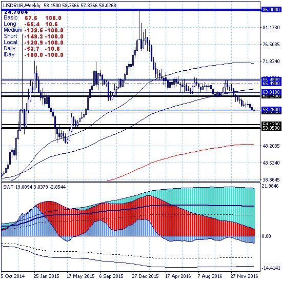 USDRUB. Доллар вошел в зону краткосрочной цели на уровне 57.65