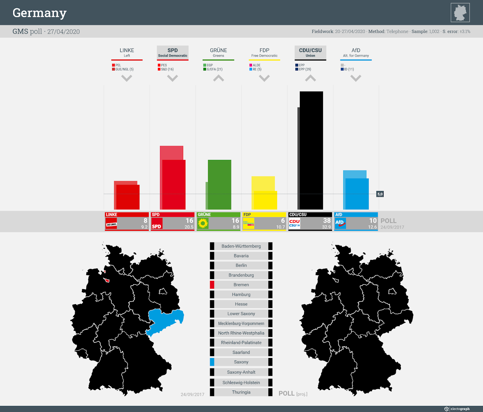 GERMANY: GMS poll chart, 27 April 2020