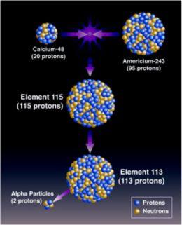 COSMOS : Element 115 : Moscovium / Ununpentium  COSMOS : Elemen...