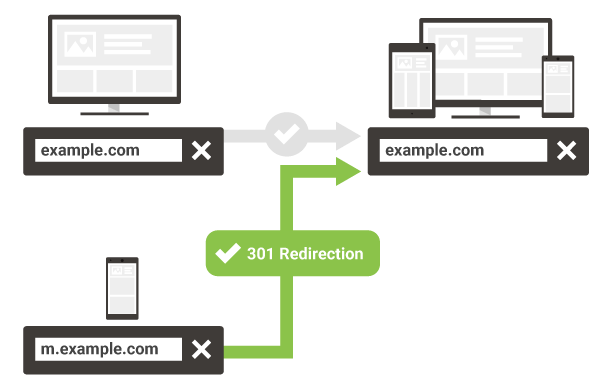 A Simple Way of Moving Your m-dot Site To A Responsive Site
