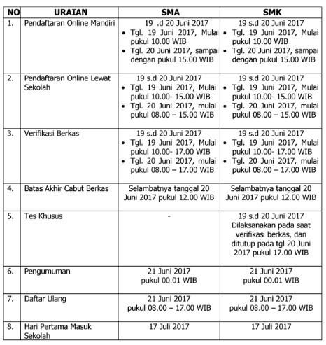 Jadwal Lengkap PPDB Online Pemenuhan Daya Tampung SMA SMK Negeri Provinsi Jawa Tengah