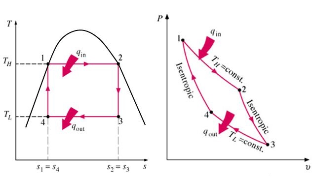 p-v & t-s diagram of carnot cycle: