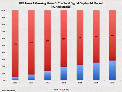 RTB Display Advertising Market