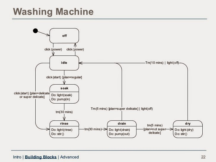 State Chart Diagram For Washing Machine