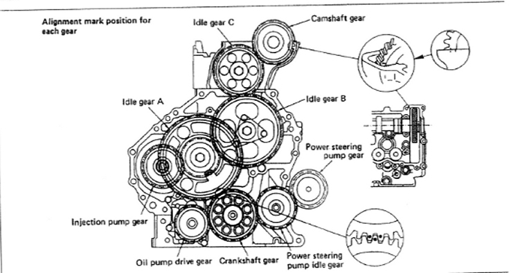 Engine Timing Gears