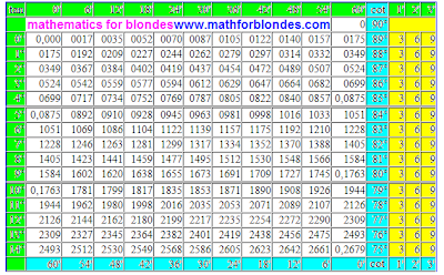 Trigonometric table tangent cotangent in degrees. A tangent of value is from 0 to 15 degrees, a cotangent of value is from 75 to 90 degrees, trig chart tan, tg, cotan, cot, ctn, cotg, ctg. Mathematics for blondes. Table of values of trigonometric functions.