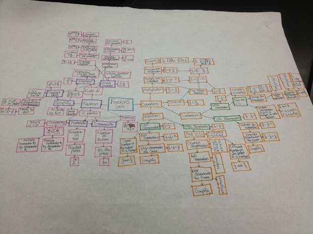 Teaching In Special Education Love Of Concept Maps