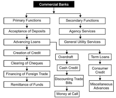 an analysis of the main functions of commercial banks and the acceptance of deposits Commercial bank: definition, function, credit creation and significances meaning of commercial banks: a commercial bank is a financial institution which performs the functions of accepting deposits from the general public and giving loans for investment with the aim of earning profit.