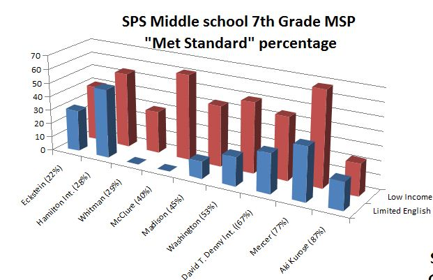 Cliff Mass Weather And Climate Blog Failing Math Curriculum