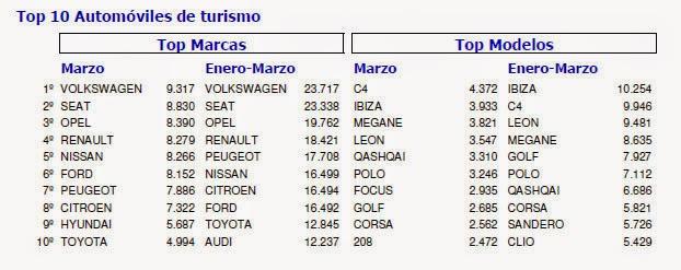 Ibiza y C4 más vendidos en 2015