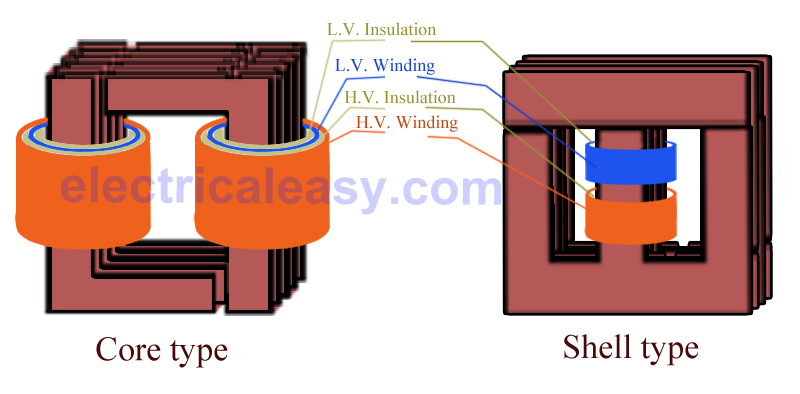 core type and shell type transformer