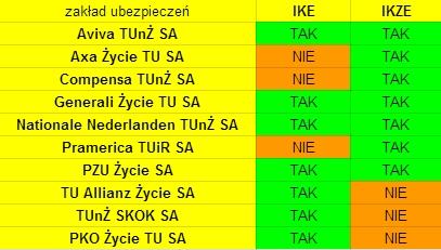 Kto oferuje ubezpieczenie na życie z IKE i IKZE - ranking