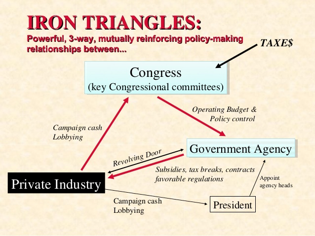 iron triangle An iron triangle is the term used to describe a relationship that develops between congressional committees, the federal bureaucracy and interest groups during the policy creation process the relationship between these three actors occurs naturally over time down to close proximity in which all of .