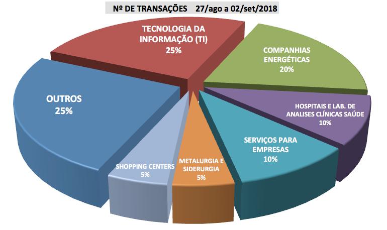 a129eb1edcf FUSÕES E AQUISIÇÕES - DESTAQUES DA SEMANA 27 ago a 02 set 2018 ...