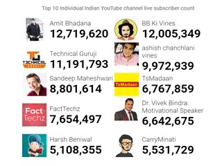 Top 10 individual Indian YouTube channel live subscriber count