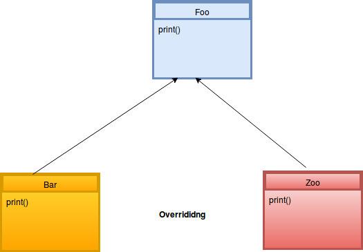 overriding java