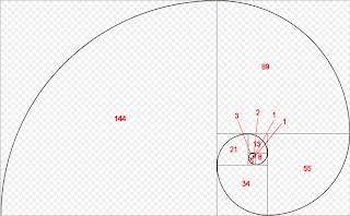 secuencia de Fibonacci en el trading