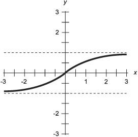 Mr. O'Brien's 2010-11 Period 3 AP Calculus: Hyperbolic