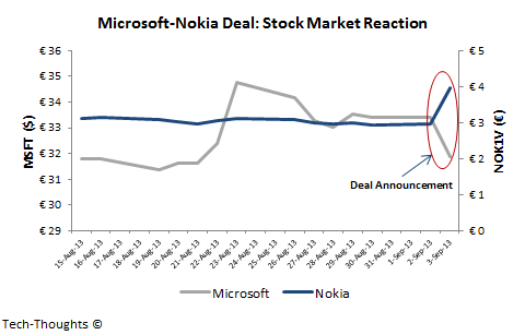 Microsoft-Nokia: Stock Market Reaction