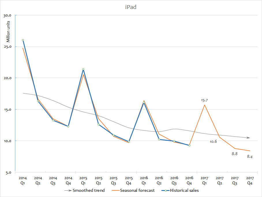 Apple sales forecast for FY 2017 iPad