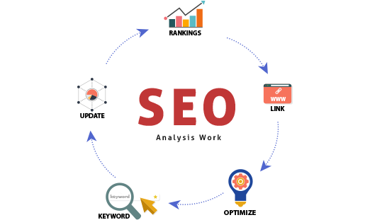 Top 5 Ways To Analyze The SEO For A Website
