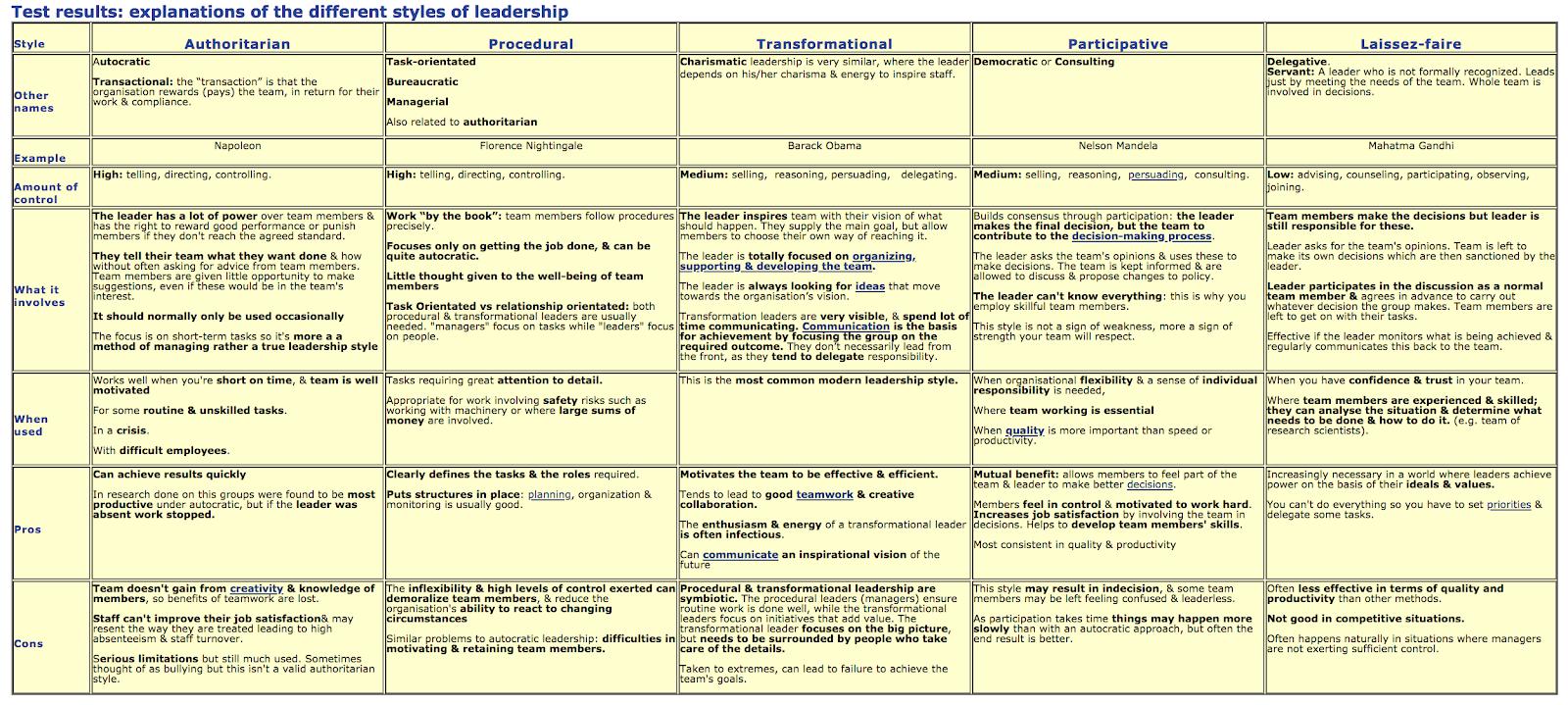 Week 6 Mind Lab - Leadership Theories, Styles and Attributes