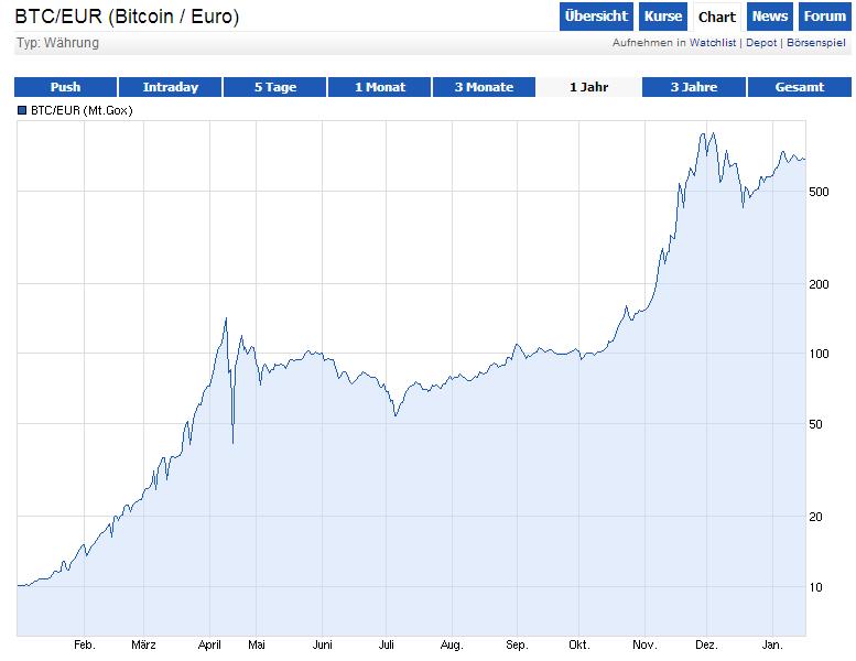 reich dank bitcoin