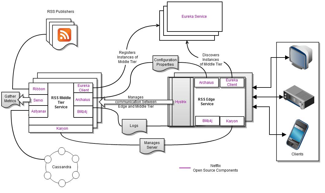 Matt Callanan's Blog: Notes from Netflix OSS Yow Workshop