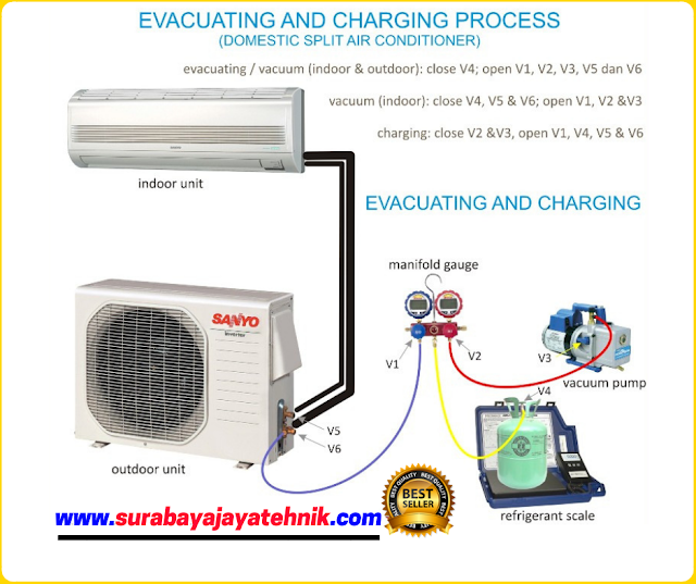 Pentingnya melakukan vacum pada saat pemasangan AC baru, khususnya AC yang menggunakan jenis freon R32 dan R410.
