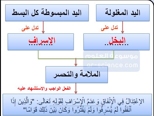 إكمال الشكل الذي أمامي , مع الاستشهاد من القرآن الكريم أو السنة المطهرة , على أن التوسط والاعتدال قاعدة المنهج الاسلامي