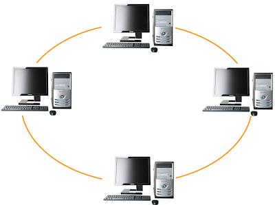 Topologi Jaringan komputer Ring